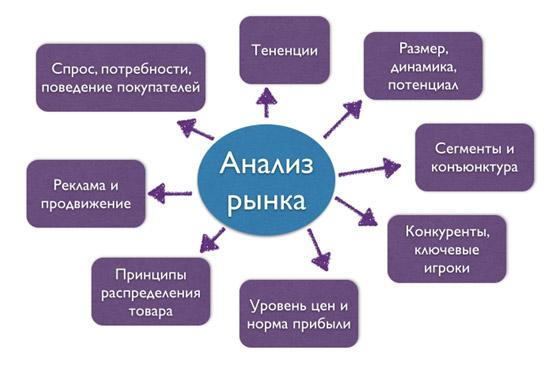 analiz-rynka-na-spros-tovarov