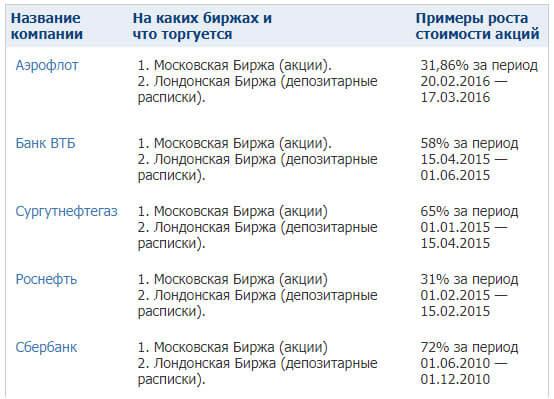 birzhi-dlja-torgov
