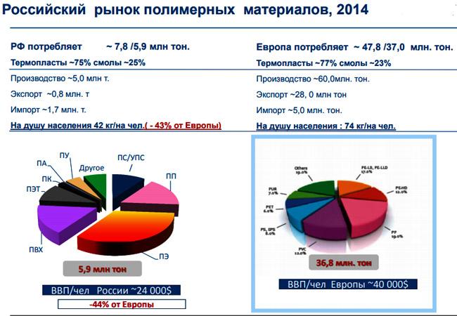diagramma-rossijskogo-rynka-polimernyh-materialov