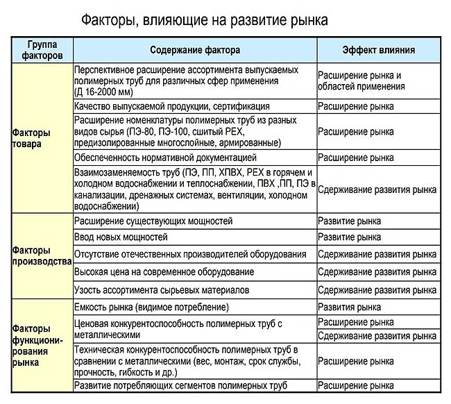 faktory-vlijajushhie-na-razvitie-rynka-polimernyh-trub-v-RF