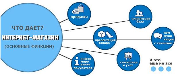 funkcii-internet-magazina