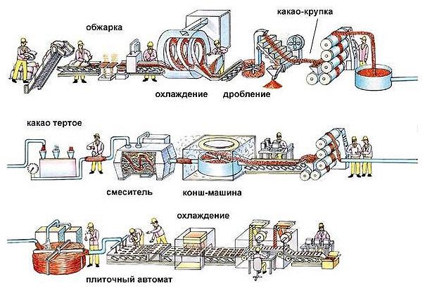 jetapy-proizvodstva-shokolada