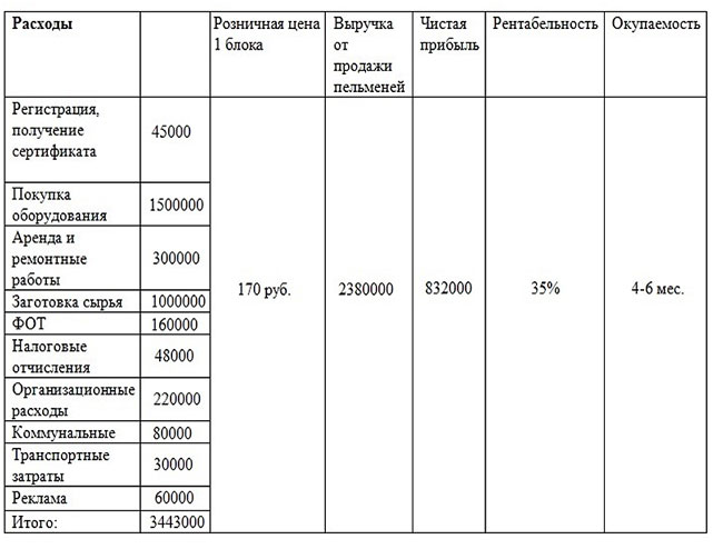 rashod-na-proizvodstvo-arbolita