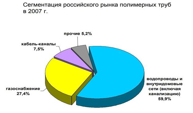 segmentacija-rossijskogo-rynka-polimernyh-trub