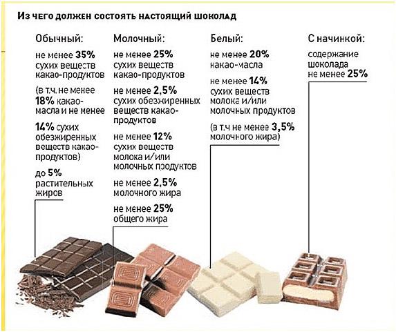 sostav-nastojashhego-shokolada