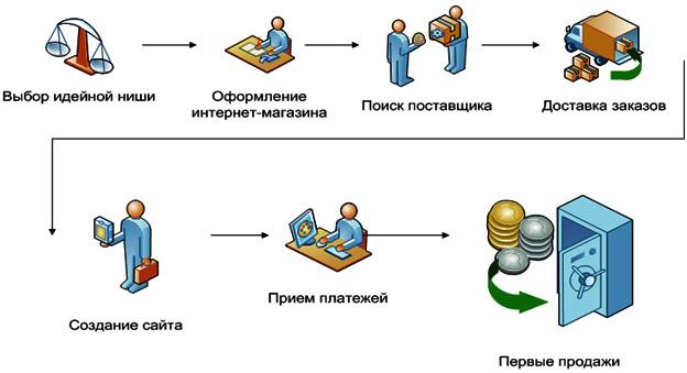 sozdanie-internet-magazina-v-oblasti-jelektriki