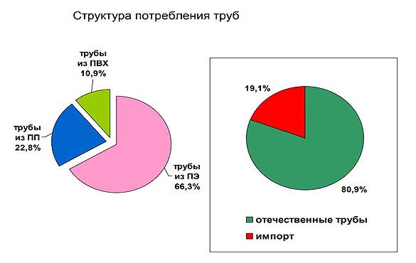 struktura-potreblenija-polimernyh-trub-v-RF