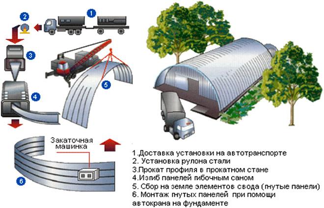 tehnologija-proizvodstva-angarov