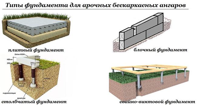 tipy-fundamenta-dlja-arochnyh-angarov