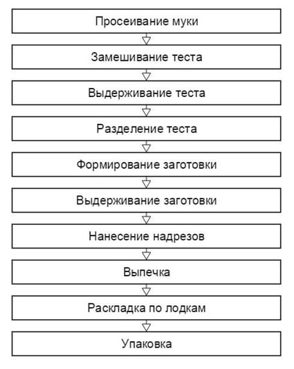 shema-izgotovlenija-hleba