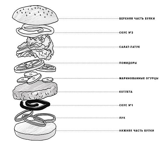 sostav-vkusnogo-burgera
