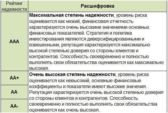 sut-ponjatija-nadezhnosti-brokera