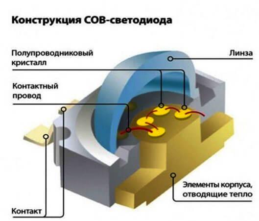 konstrukcija-svetodioda