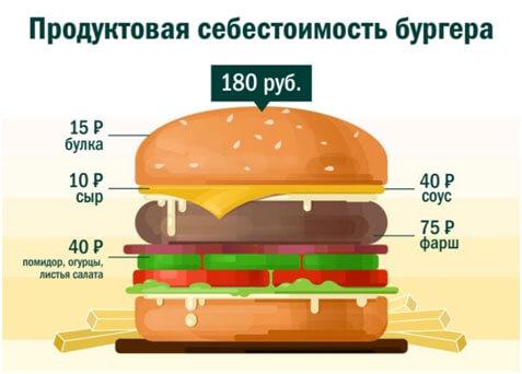 sebestoimost-burgera