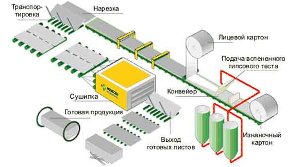 shema-proizvodstva-gipsokartona