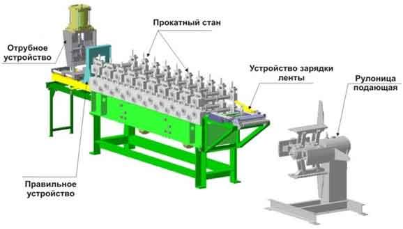 shematicheski-linija-po-proizvodstvu-profilja
