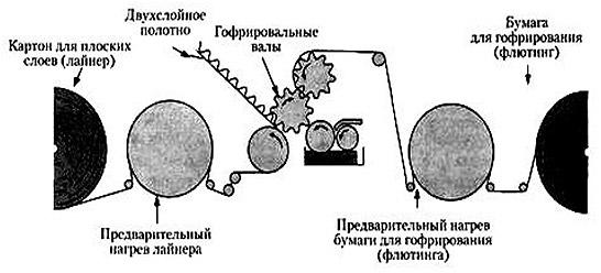 formirovanie-dvuhslojnogo-gofrokartonaformirovanie-dvuhslojnogo-gofrokartona