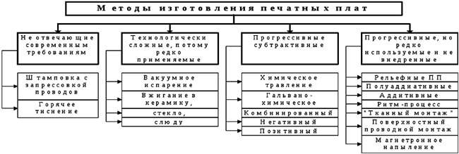 metody-izgotovlenija-pechatnyh-plat