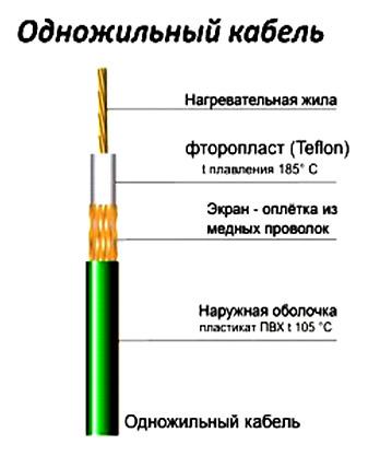 odnozhilyj-kabel