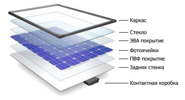 sborka-solnechnoj-batarei