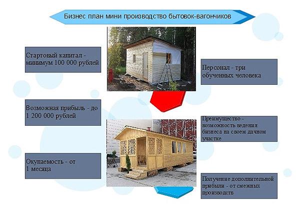 shema-biznes-plana-proizvodstva-vagonchikov