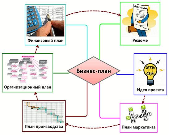 shema-biznes-plana