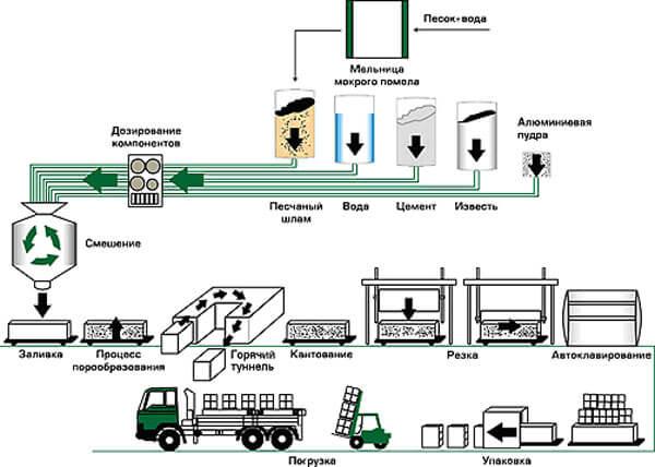 shema-proizvodstva-gazobetona