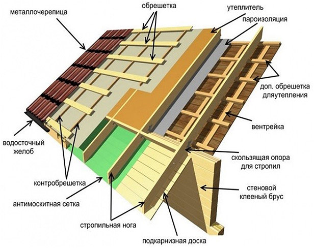 skhema-montazha-metallocherepitsy-poshagovaya-instruktsiya