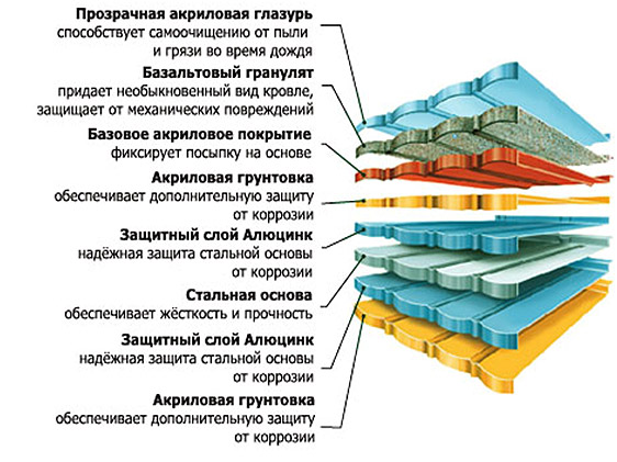 svojstva-metallocherepicy