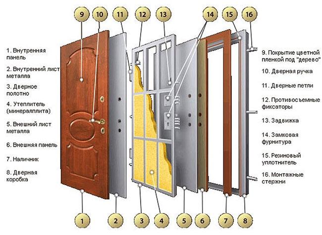 ustrojstvo-dveri