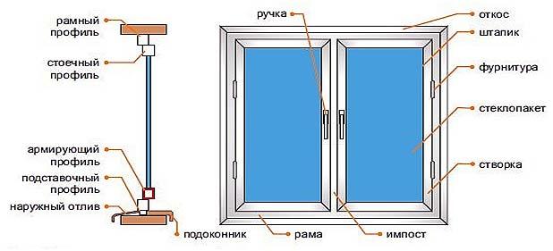 ustrojstvo-poastikovogo-okna