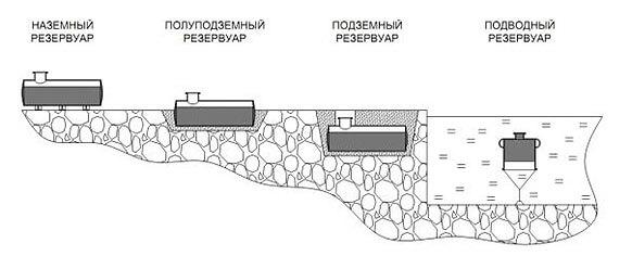 gorizontalnye-konstrukcii-rezervuarov