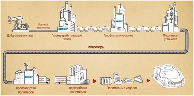 jetapy-proizvodstva-plastika