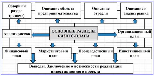shema-razdelov-biznes-plana