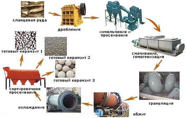 shema-tehnologii-proizvodstva-keramzita