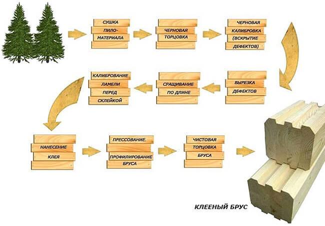 tehnologija-proizvodstva-kleenogo-brusa