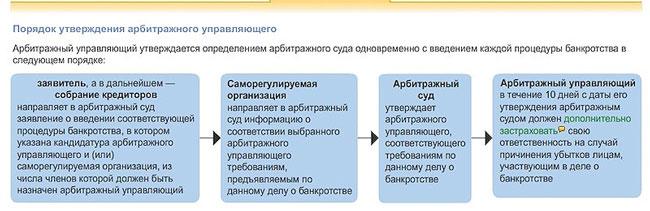 porjadok-utverzhdenija-arbitrazhnogo-upravljajushhego