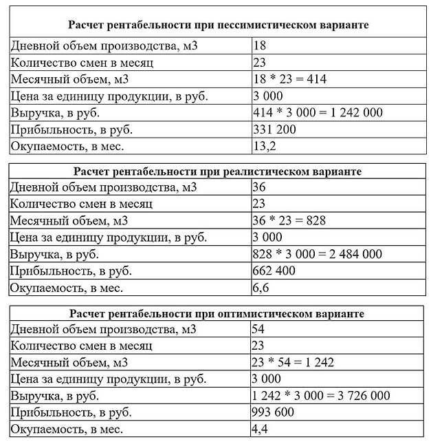 rentabelnost-proizvodstva-gazobetona