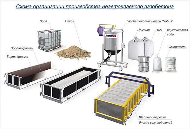 shema organizacii proizvodstva gazobetona