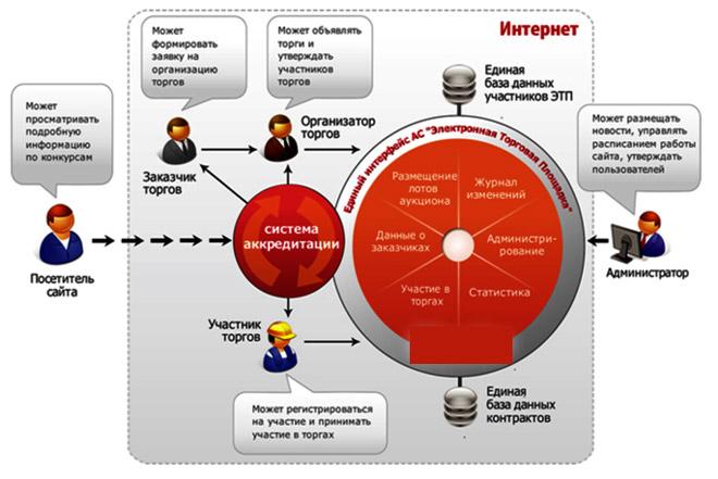 sistema-akkreditacii-shema