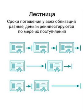 strategija-Lestnica
