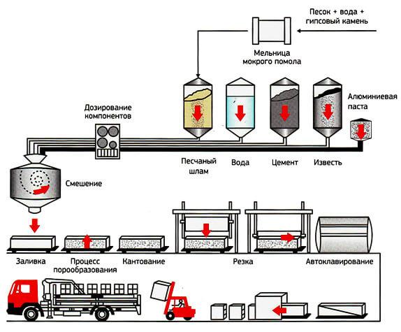 tehnologija-proizvodstva-gazobetonnyh-blokov