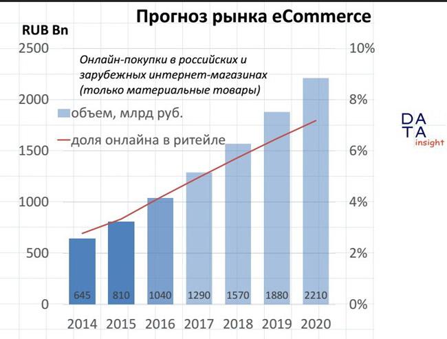 prognoz-rynka