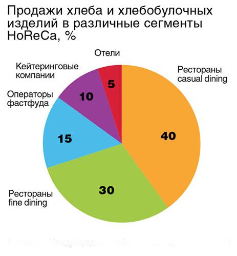 prodazha-hleba-diagramma