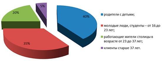 statistika-poseshhenija-kafe-bystrogo-pitanija