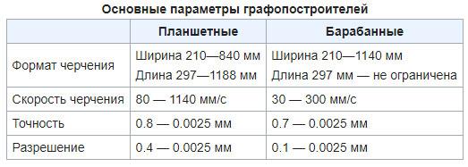 grafopostroiteli-osnovnye-parametry