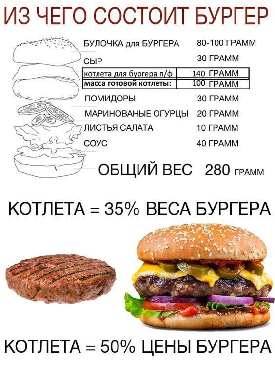 sostav-burgera