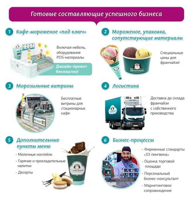 gotovye-sostavljajushhie-uspeshnogo-biznesa