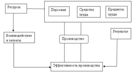 jeffektivnoe-proizvodstvo-shema