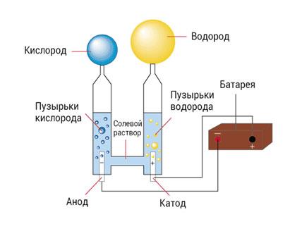 jelektroliz-vody